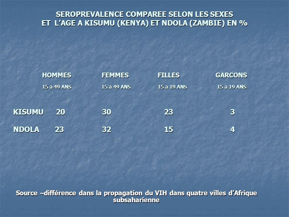 HOMMES FEMMES FILLESGARCONS 15 à 49 ANS 15 à 49 ANS 15 à 19 ANS 15 à 19 ANS KISUMU 20 30 23 3 NDOLA 23 32 15 4 Source –différence dans la propagation
