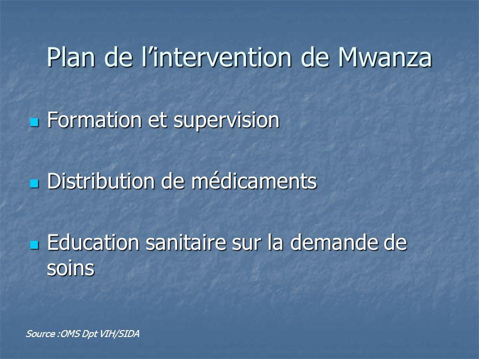 Plan de lintervention de Mwanza Formation et supervision Formation et supervision Distribution de médicaments Distribution de médicaments Education sa