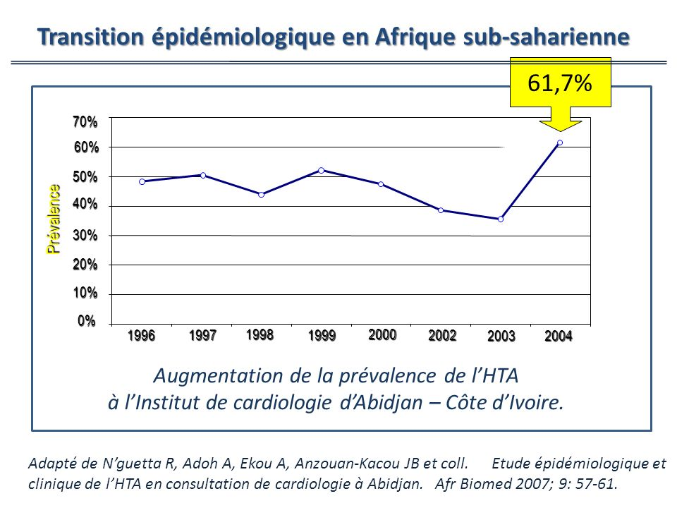 Prévalence 0% 10% 20% 30% 40% 50% 60%70%1996 1997 1997 20042003 2002 2000 1999 1998 Augmentation de la prévalence de lHTA à lInstitut de cardiologie dAbidjan – Côte dIvoire.
