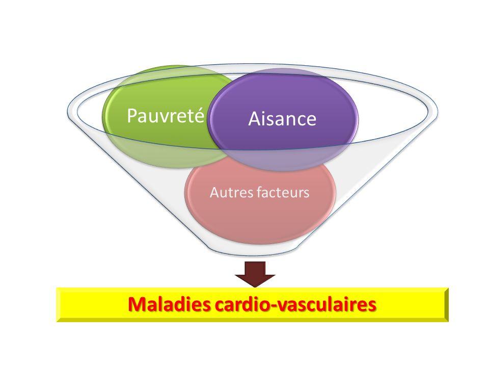 Maladies cardio-vasculaires Autres facteurs PauvretéAisance