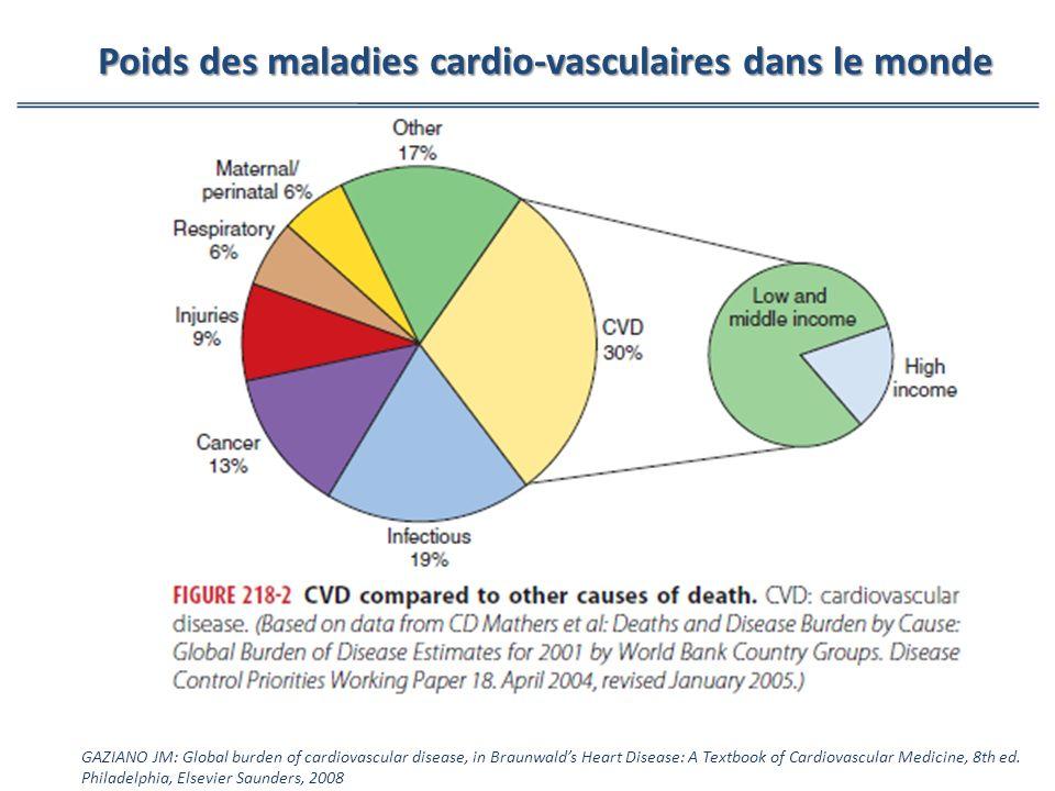 GAZIANO JM: Global burden of cardiovascular disease, in Braunwalds Heart Disease: A Textbook of Cardiovascular Medicine, 8th ed. Philadelphia, Elsevie