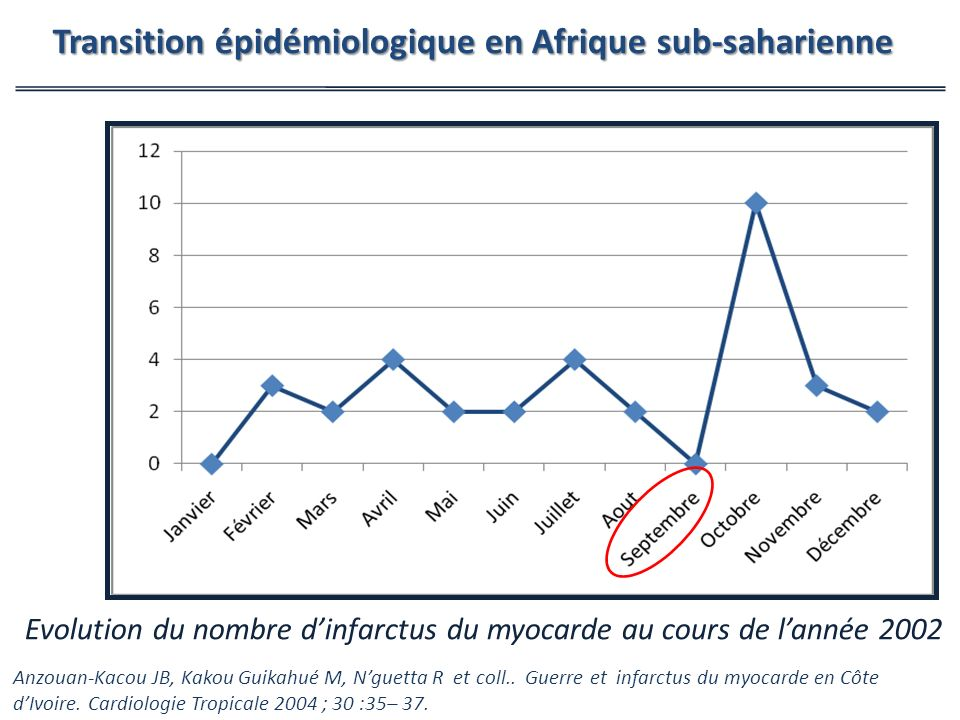 Evolution du nombre dinfarctus du myocarde au cours de lannée 2002 Anzouan-Kacou JB, Kakou Guikahué M, Nguetta R et coll..