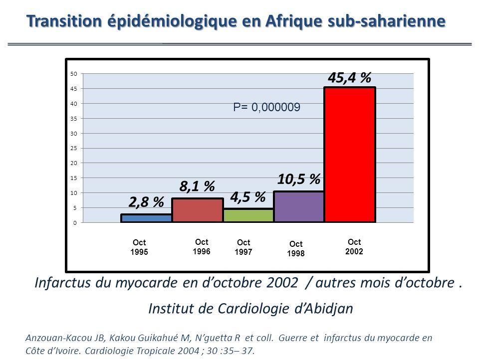 Infarctus du myocarde en doctobre 2002 / autres mois doctobre.