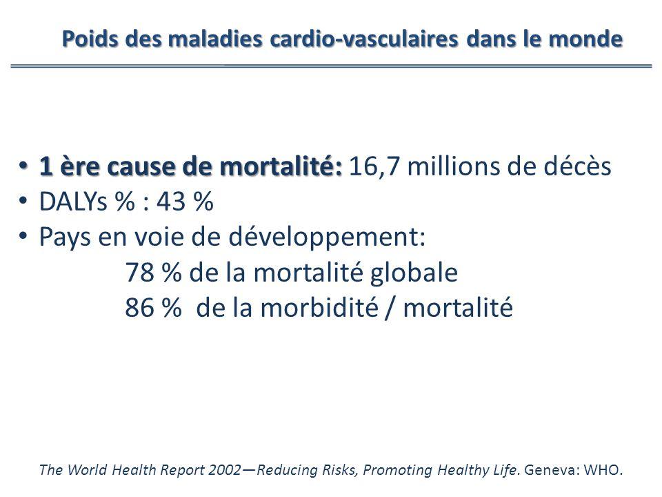 1 ère cause de mortalité: 1 ère cause de mortalité: 16,7 millions de décès DALYs % : 43 % Pays en voie de développement: 78 % de la mortalité globale 86 % de la morbidité / mortalité The World Health Report 2002Reducing Risks, Promoting Healthy Life.