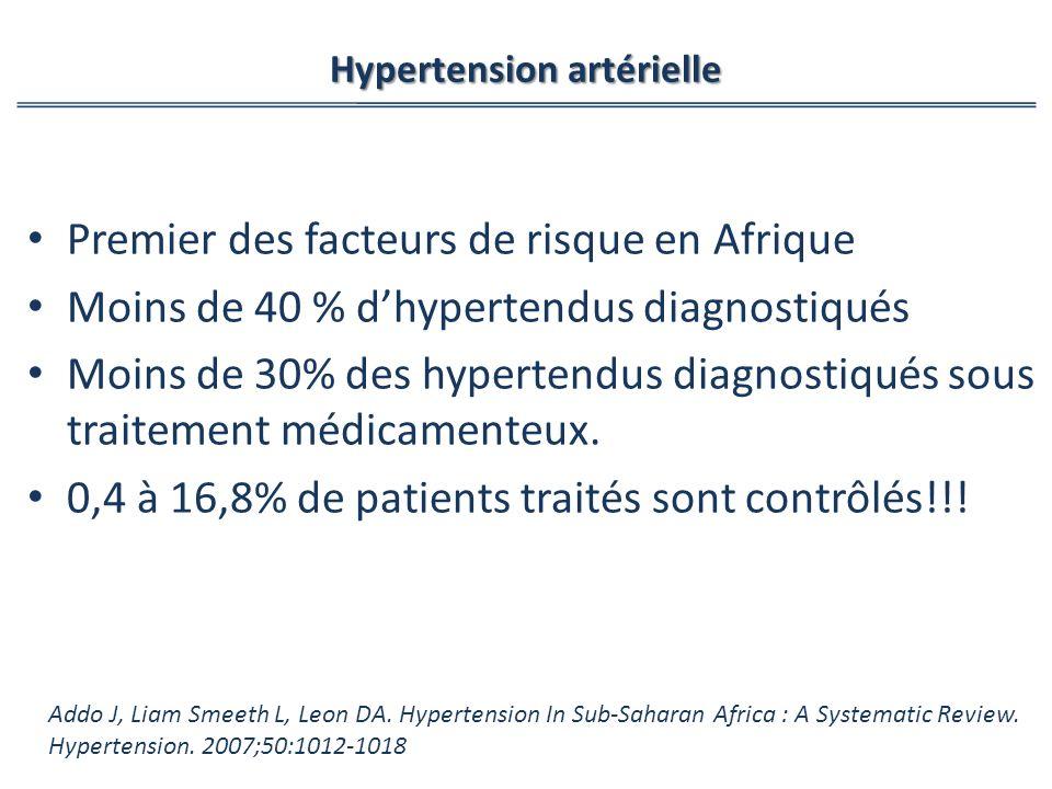 Premier des facteurs de risque en Afrique Moins de 40 % dhypertendus diagnostiqués Moins de 30% des hypertendus diagnostiqués sous traitement médicamenteux.