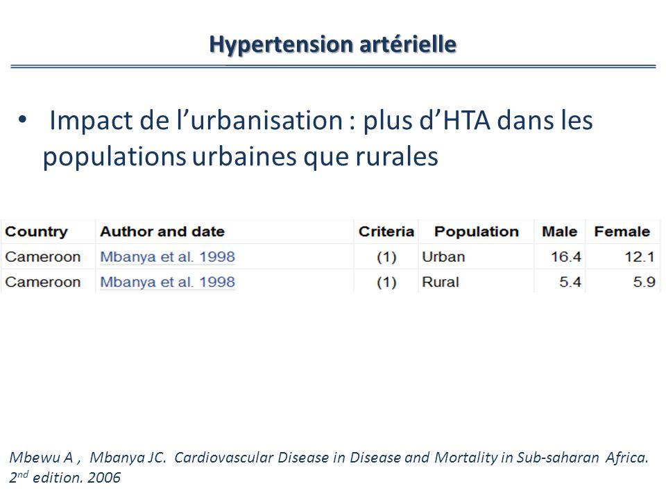 Impact de lurbanisation : plus dHTA dans les populations urbaines que rurales Hypertension artérielle Mbewu A, Mbanya JC.