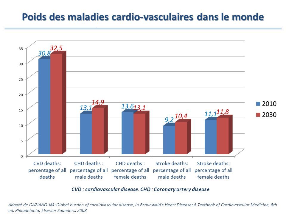 Adapté de GAZIANO JM: Global burden of cardiovascular disease, in Braunwalds Heart Disease: A Textbook of Cardiovascular Medicine, 8th ed. Philadelphi