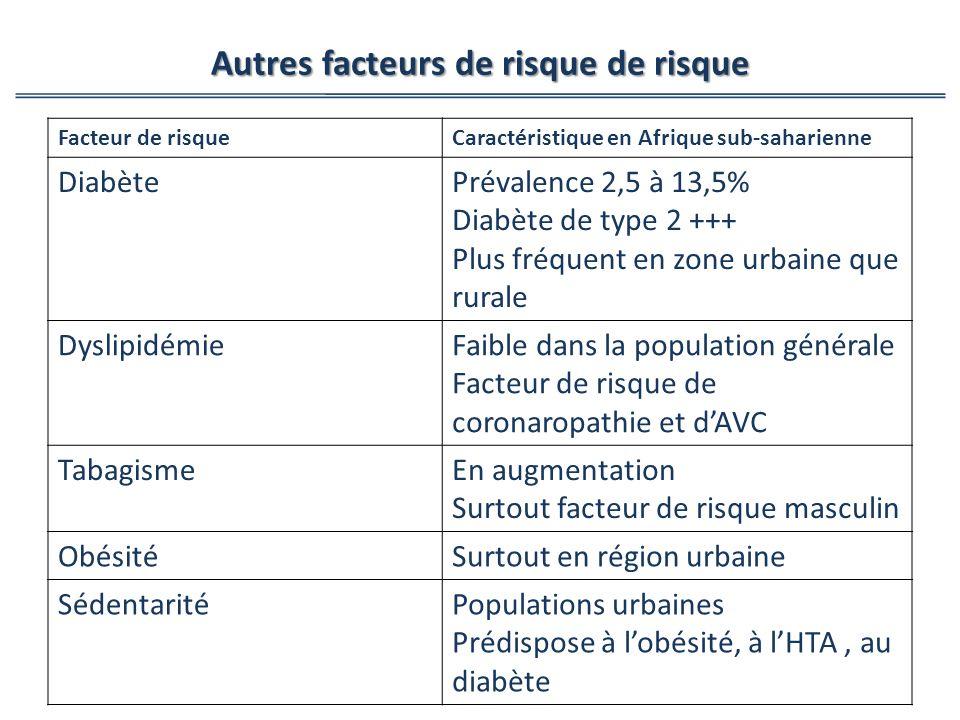 Facteur de risqueCaractéristique en Afrique sub-saharienne DiabètePrévalence 2,5 à 13,5% Diabète de type 2 +++ Plus fréquent en zone urbaine que rural
