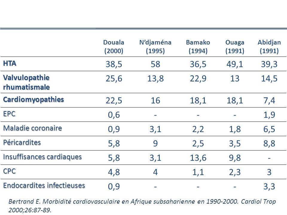 Douala (2000) Ndjaména (1995) Bamako (1994) Ouaga (1991) Abidjan (1991) HTA 38,55836,549,139,3 Valvulopathierhumatismale 25,613,822,91314,5 Cardiomyopathies 22,51618,1 7,4 EPC 0,6---1,9 Maladie coronaire 0,93,12,21,86,5 Péricardites 5,892,53,58,8 Insuffisances cardiaques 5,83,113,69,8- CPC 4,841,12,33 Endocardites infectieuses 0,9---3,3 Bertrand E.