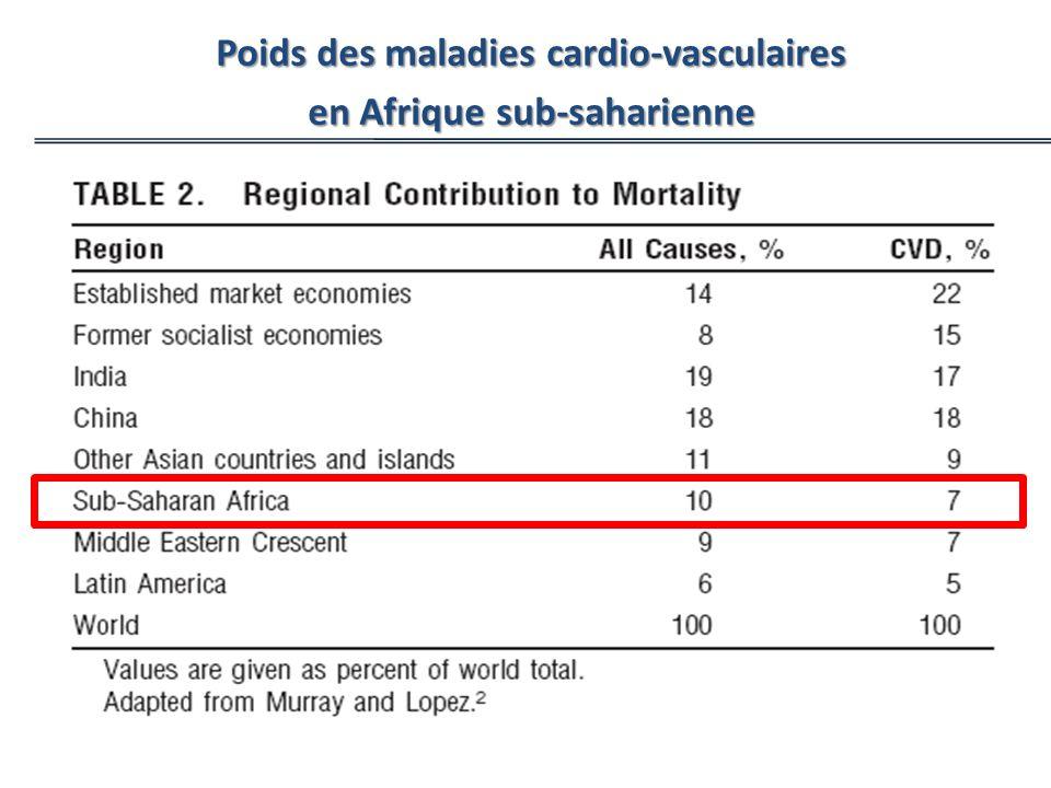 Reddy KS, Yusuf S. Circulation. 1998;97:596-601 Poids des maladies cardio-vasculaires en Afrique sub-saharienne