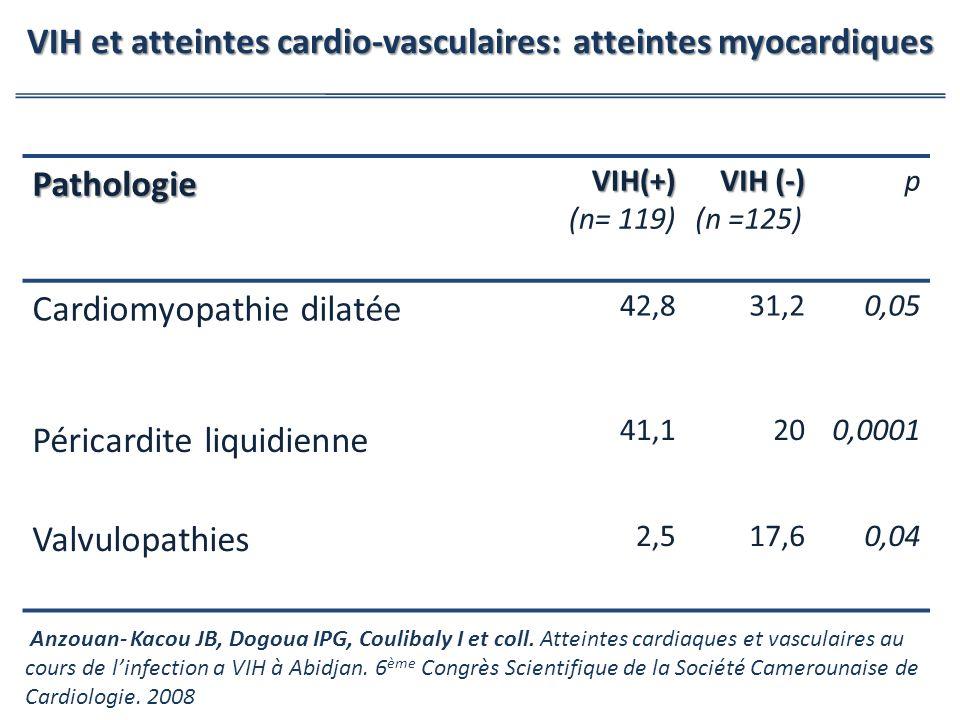 S(+) : patients ayant une sérologie positive pour le VIH S(-): Patients ayant un sérologie négative pour le VIH PathologieVIH(+) (n= 119) VIH (-) (n =125) p Cardiomyopathie dilatée 42,831,20,05 Péricardite liquidienne 41,1 200,0001 Valvulopathies 2,517,60,04 VIH et atteintes cardio-vasculaires: atteintes myocardiques Anzouan- Kacou JB, Dogoua IPG, Coulibaly I et coll.