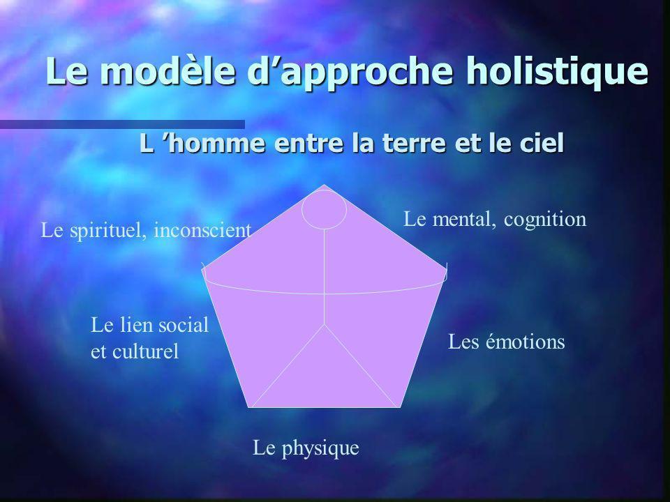 Le modèle dapproche holistique L homme entre la terre et le ciel Le physique Les émotions Le lien social et culturel Le mental, cognition Le spirituel