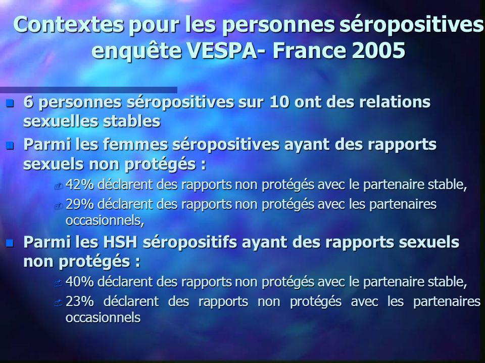 Contextes : enquête auprès des personnes séropositives VESPA- France 2005 Si le risque de non-protection avec un partenaire occasionnel est égal à 1, le risque évolue avec : le nombre de partenaires occasionnels (X 4,9 si plus de 15 par an) le nombre de partenaires occasionnels (X 4,9 si plus de 15 par an) le lieu de rencontre (X 2,1 sur Internet) le lieu de rencontre (X 2,1 sur Internet) la consommation d alcool (X 1,9) la consommation d alcool (X 1,9) la consommation d anxiolytique (x 1,8) la consommation d anxiolytique (x 1,8) la mauvaise qualité de vie (x 2,7) la mauvaise qualité de vie (x 2,7) Les difficultés de la prévention sont liées (analyse multivariée) : à la baisse de lestime de soi, à une plainte liée à la sexualité, la négociation de la prévention, lannonce au partenaire, la stigmatisation, lisolement, les rapports de dépendances...