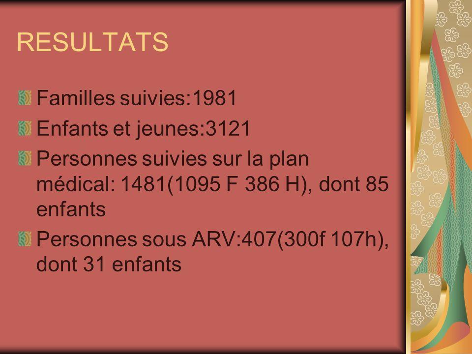 RESULTATS Familles suivies:1981 Enfants et jeunes:3121 Personnes suivies sur la plan médical: 1481(1095 F 386 H), dont 85 enfants Personnes sous ARV:407(300f 107h), dont 31 enfants