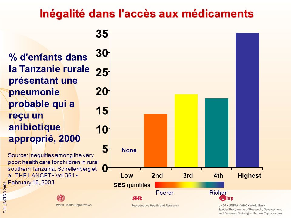 FJN_ISSTDR 2005 Inégalité dans l'accès aux médicaments PoorerRicher Source: Inequities among the very poor: health care for children in rural southern