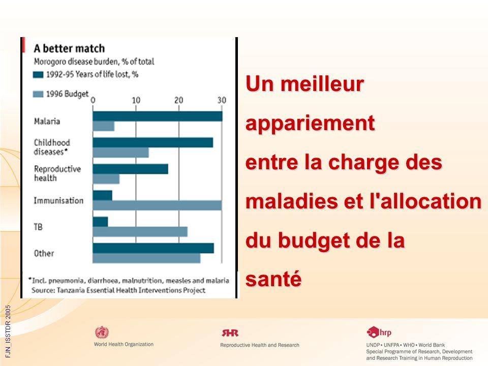 FJN_ISSTDR 2005 Un meilleur appariement entre la charge des maladies et l'allocation du budget de la santé