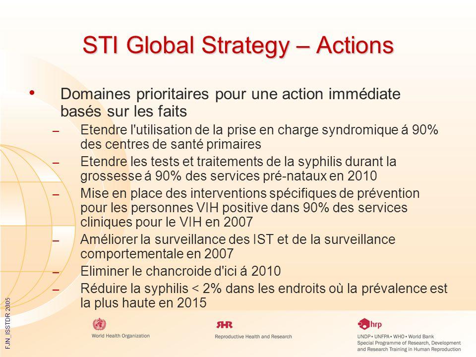 FJN_ISSTDR 2005 STI Global Strategy – Actions Domaines prioritaires pour une action immédiate basés sur les faits – Etendre l'utilisation de la prise
