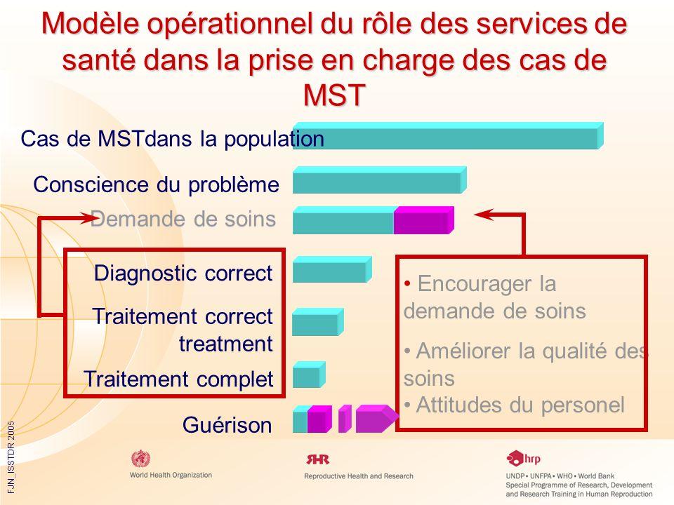 FJN_ISSTDR 2005 Modèle opérationnel du rôle des services de santé dans la prise en charge des cas de MST Cas de MSTdans la population Conscience du pr