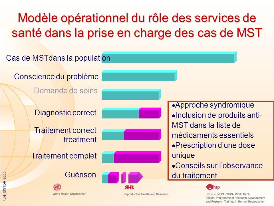 FJN_ISSTDR 2005 Approche syndromique Inclusion de produits anti- MST dans la liste de médicaments essentiels Prescription dune dose unique Conseils su