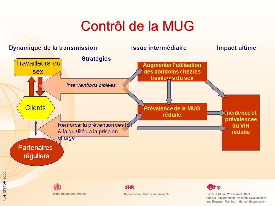 FJN_ISSTDR 2005 Incidence et prévalencee du VIH réduite Contrôl de la MUG Dynamique de la transmission Issue intermédiaireImpact ultime Stratégies Aug