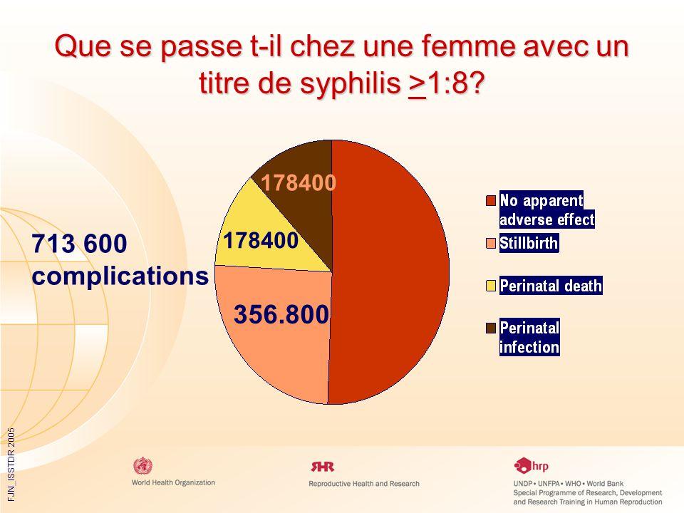 FJN_ISSTDR 2005 Que se passe t-il chez une femme avec un titre de syphilis >1:8? 713 600 complications 178400 356.800