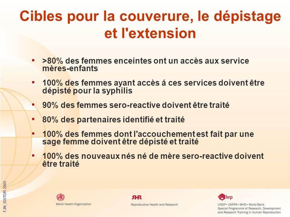 FJN_ISSTDR 2005 >80% des femmes enceintes ont un accès aux service mères-enfants 100% des femmes ayant accès á ces services doivent être dépisté pour