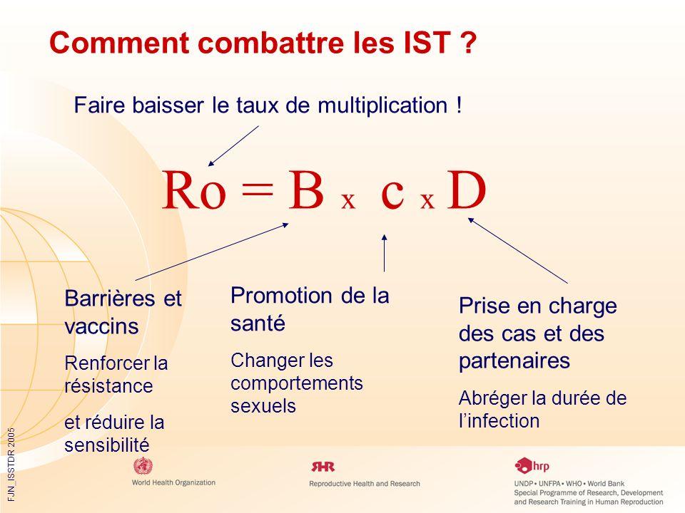 FJN_ISSTDR 2005 Comment combattre les IST ? Faire baisser le taux de multiplication ! Barrières et vaccins Renforcer la résistance et réduire la sensi