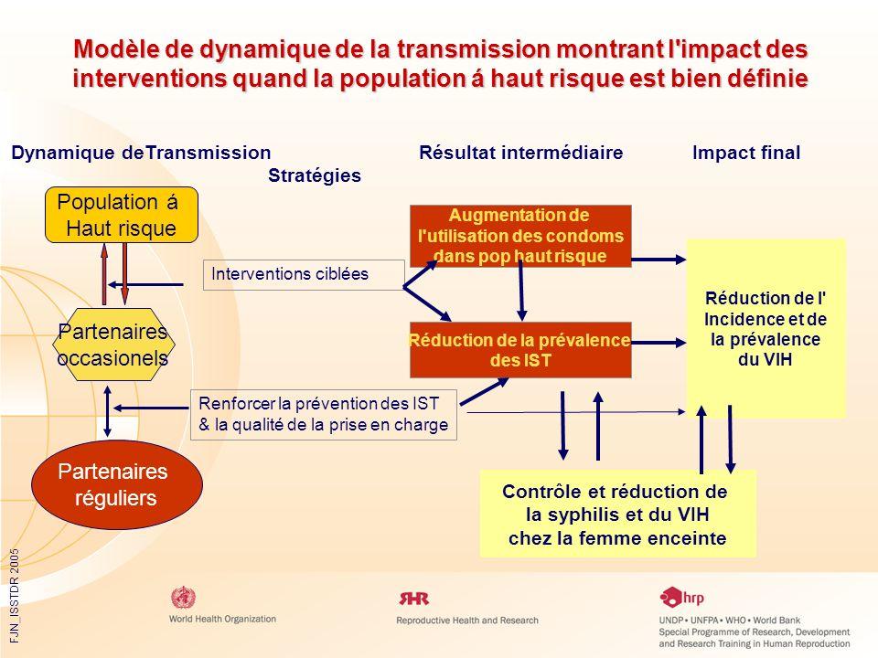 FJN_ISSTDR 2005 Modèle de dynamique de la transmission montrant l'impact des interventions quand la population á haut risque est bien définie Populati