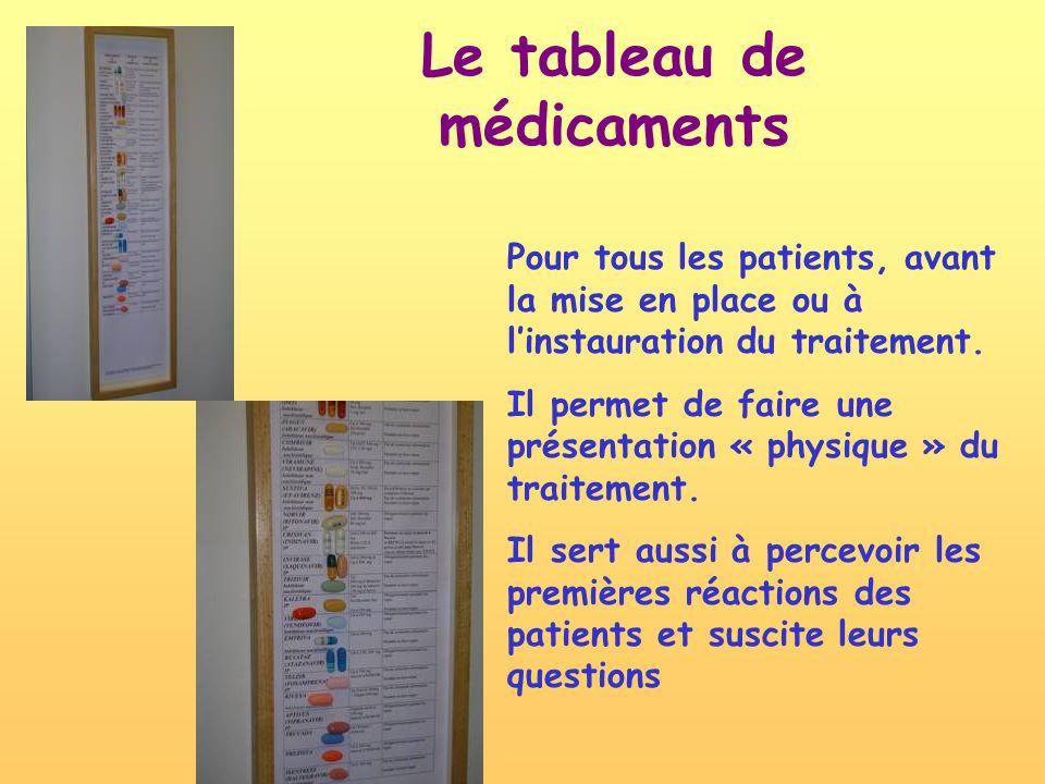 Le tableau de médicaments Pour tous les patients, avant la mise en place ou à linstauration du traitement. Il permet de faire une présentation « physi
