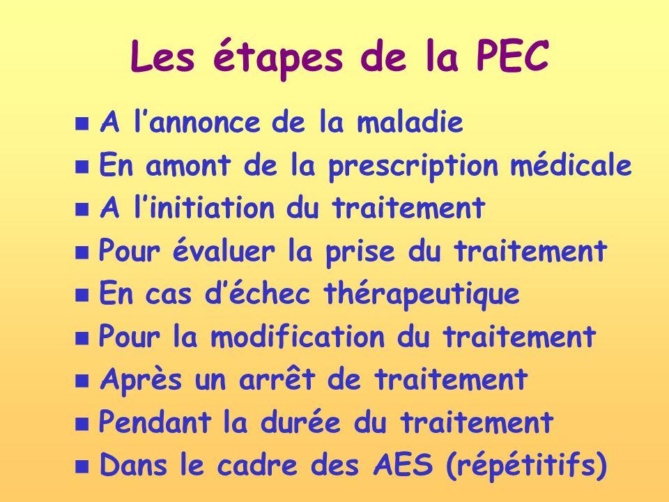 Les étapes de la PEC A lannonce de la maladie En amont de la prescription médicale A linitiation du traitement Pour évaluer la prise du traitement En cas déchec thérapeutique Pour la modification du traitement Après un arrêt de traitement Pendant la durée du traitement Dans le cadre des AES (répétitifs)