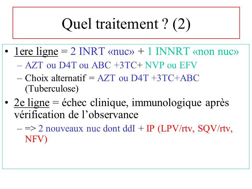 Quel traitement ? (2) 1ere ligne = 2 INRT «nuc» + 1 INNRT «non nuc» –AZT ou D4T ou ABC +3TC+ NVP ou EFV –Choix alternatif = AZT ou D4T +3TC+ABC (Tuber