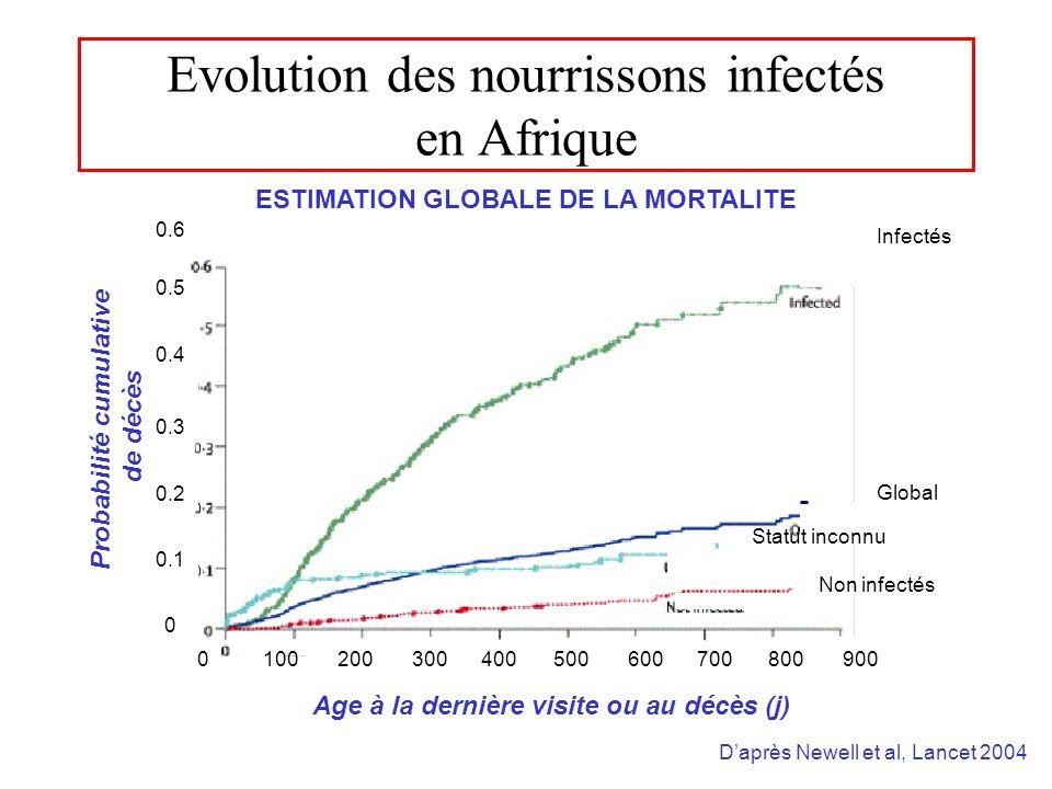 Evolution des nourrissons infectés en Afrique Daprès Newell et al, Lancet 2004 Probabilité cumulative de décès Age à la dernière visite ou au décès (j