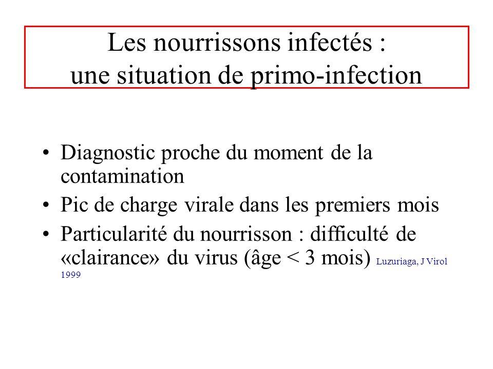 Les nourrissons infectés : une situation de primo-infection Diagnostic proche du moment de la contamination Pic de charge virale dans les premiers moi