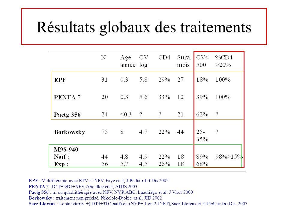 EPF : Multithérapie avec RTV et NFV, Faye et al, J Pediatr Inf Dis 2002 PENTA 7 : D4T+DDI+NFV, Aboulker et al, AIDS 2003 Pactg 356 : tri ou quadrithér