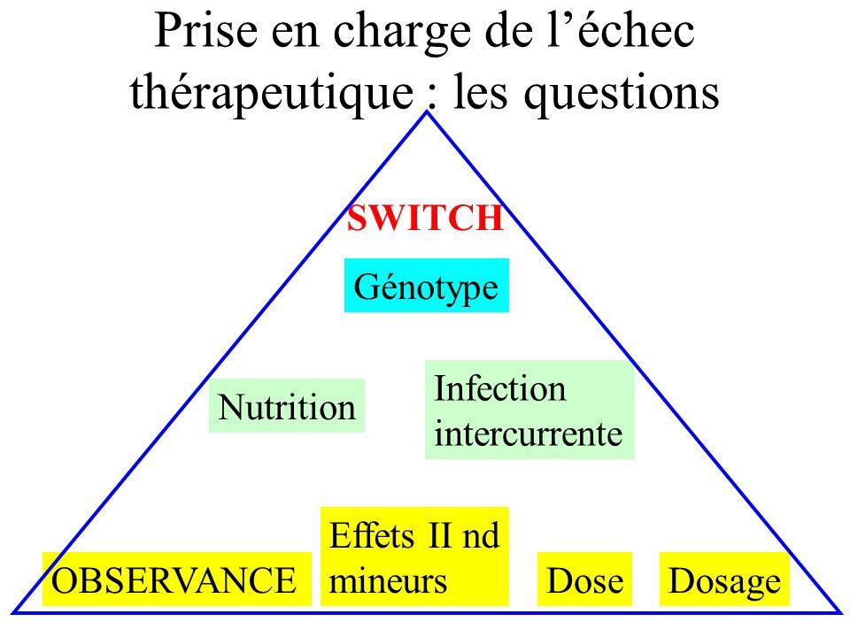 Prise en charge de léchec thérapeutique : les questions Dose Effets II nd mineurs OBSERVANCEDosage Nutrition Infection intercurrente Génotype SWITCH
