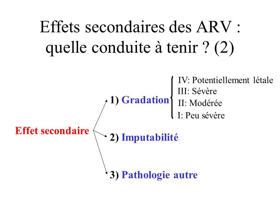 Effets secondaires des ARV : quelle conduite à tenir ? (2) Effet secondaire 1) Gradation 2) Imputabilité 3) Pathologie autre IV: Potentiellement létal