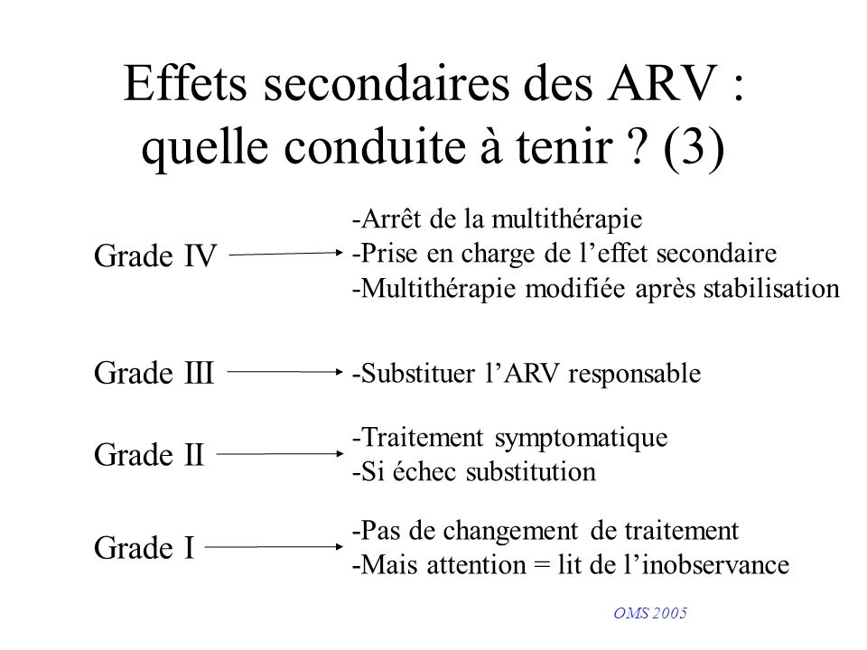 Effets secondaires des ARV : quelle conduite à tenir ? (3) Grade IV Grade III Grade II Grade I -Arrêt de la multithérapie -Prise en charge de leffet s