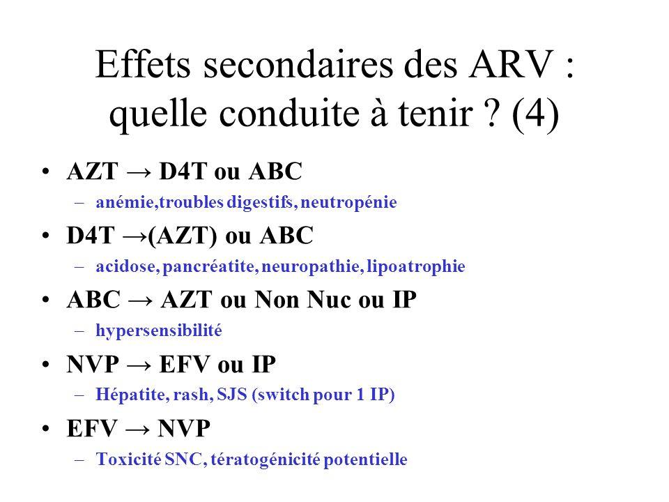 Effets secondaires des ARV : quelle conduite à tenir ? (4) AZT D4T ou ABC –anémie,troubles digestifs, neutropénie D4T (AZT) ou ABC –acidose, pancréati