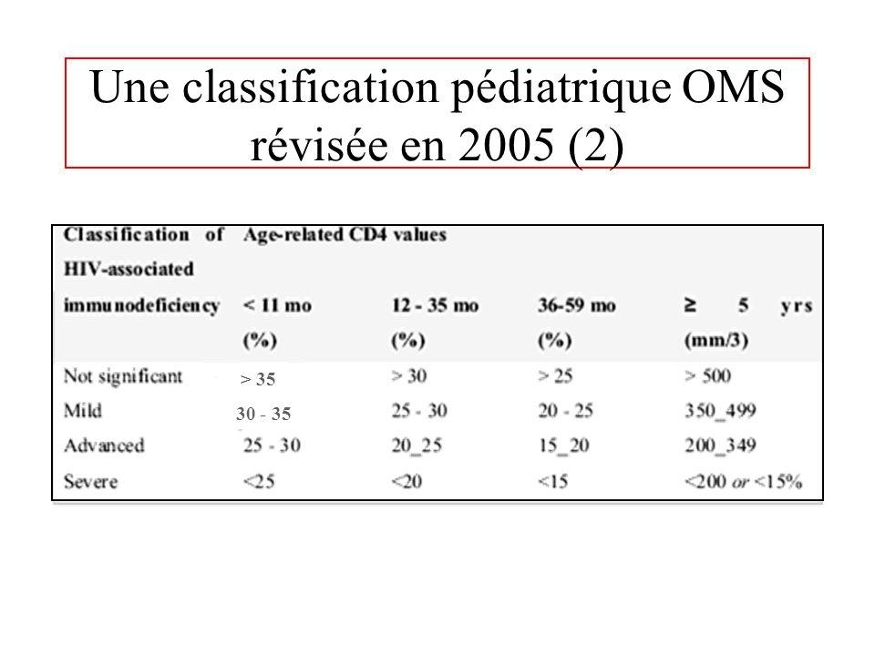 Difficultés dinterprétation des CD4 chez le nourrisson Dunn. Lancet 2003