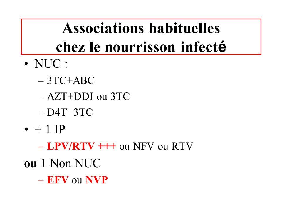 Associations habituelles chez le nourrisson infect é NUC : –3TC+ABC –AZT+DDI ou 3TC –D4T+3TC + 1 IP –LPV/RTV +++ ou NFV ou RTV ou 1 Non NUC –EFV ou NV