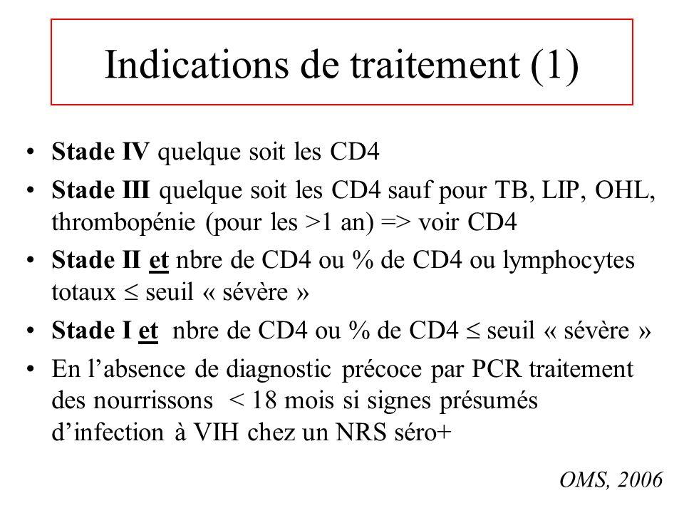 Indications de traitement (1) Stade IV quelque soit les CD4 Stade III quelque soit les CD4 sauf pour TB, LIP, OHL, thrombopénie (pour les >1 an) => vo