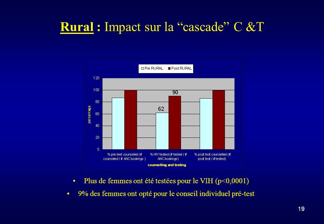 19 Rural : Impact sur la cascade C &T Plus de femmes ont été testées pour le VIH (p<0,0001) 9% des femmes ont opté pour le conseil individuel pré-test