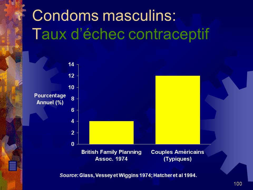 100 Condoms masculins: Taux déchec contraceptif Source: Glass, Vessey et Wiggins 1974; Hatcher et al 1994.