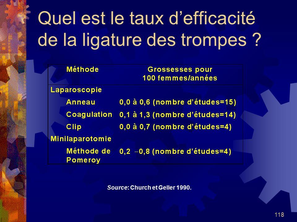 118 Quel est le taux defficacité de la ligature des trompes ? Source: Church et Geller 1990.