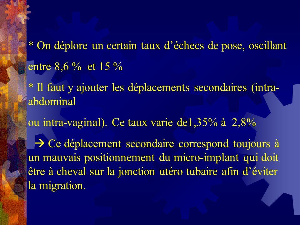 * On déplore un certain taux déchecs de pose, oscillant entre 8,6 % et 15 % * Il faut y ajouter les déplacements secondaires (intra- abdominal ou intr