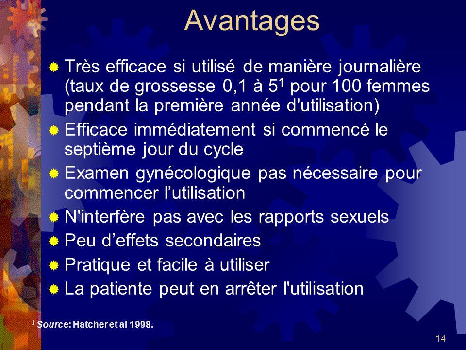 14 Avantages Très efficace si utilisé de manière journalière (taux de grossesse 0,1 à 5 1 pour 100 femmes pendant la première année d'utilisation) Eff