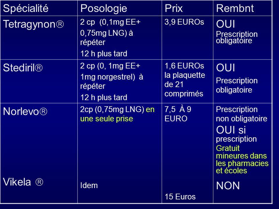 SpécialitéPosologiePrixRembnt Tetragynon 2 cp (0,1mg EE+ 0,75mg LNG) à répéter 12 h plus tard 3,9 EUROs OUI Prescription obligatoire Stediril 2 cp (0,