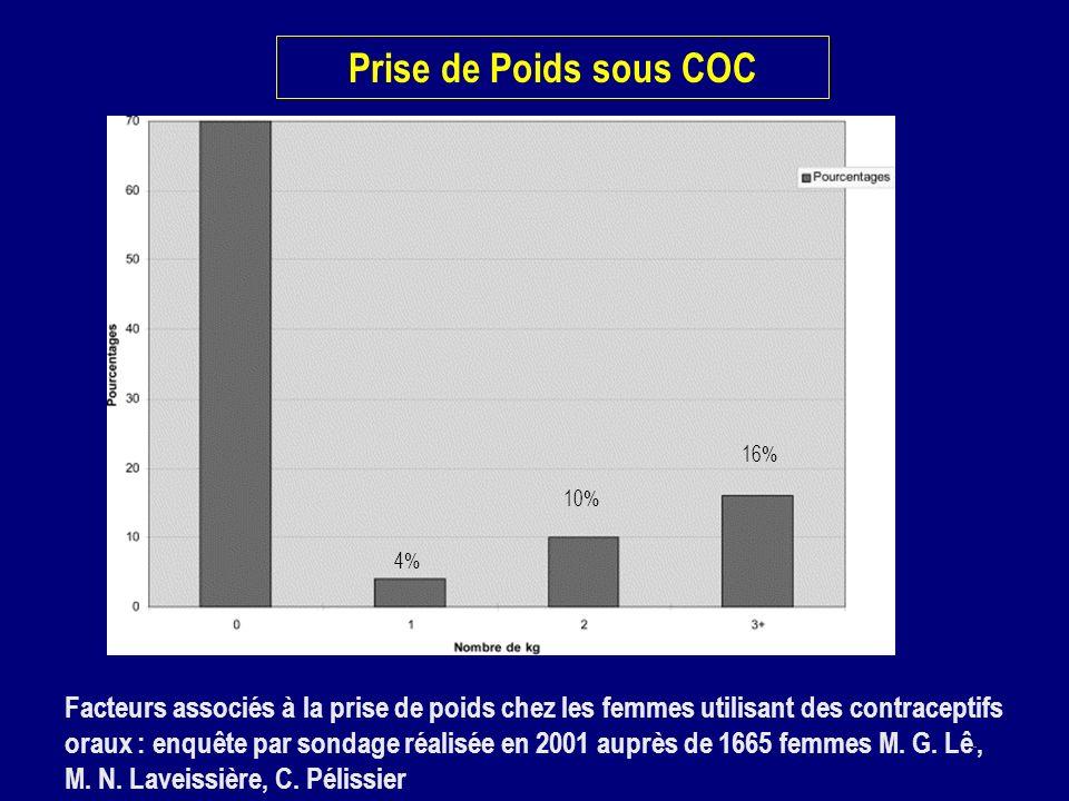 Prise de Poids sous COC Facteurs associés à la prise de poids chez les femmes utilisant des contraceptifs oraux : enquête par sondage réalisée en 2001