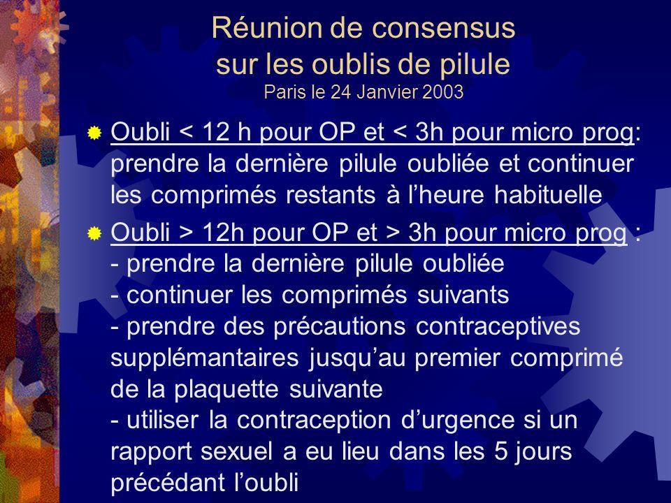 Réunion de consensus sur les oublis de pilule Paris le 24 Janvier 2003 Oubli < 12 h pour OP et < 3h pour micro prog: prendre la dernière pilule oublié