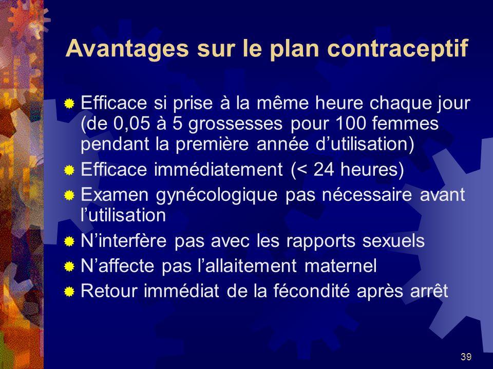 39 Avantages sur le plan contraceptif Efficace si prise à la même heure chaque jour (de 0,05 à 5 grossesses pour 100 femmes pendant la première année
